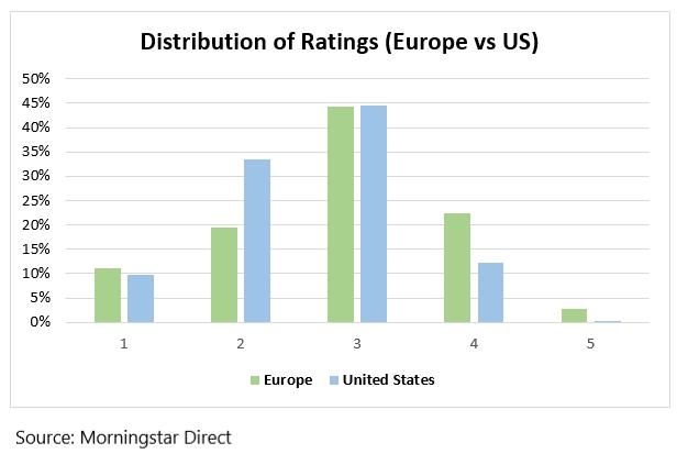 distribution of star ratings stocks