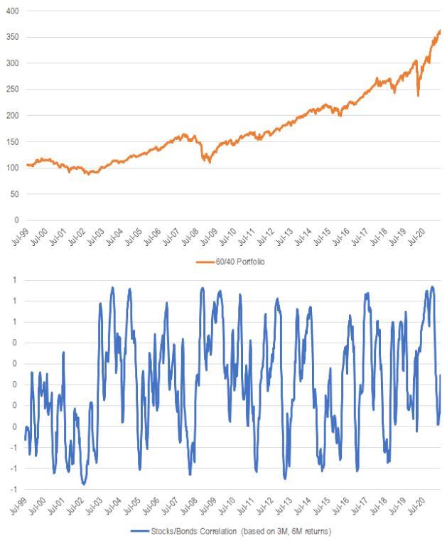 Performance of 60/40 Portfolio and Correlation