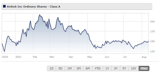 Airbnb share price