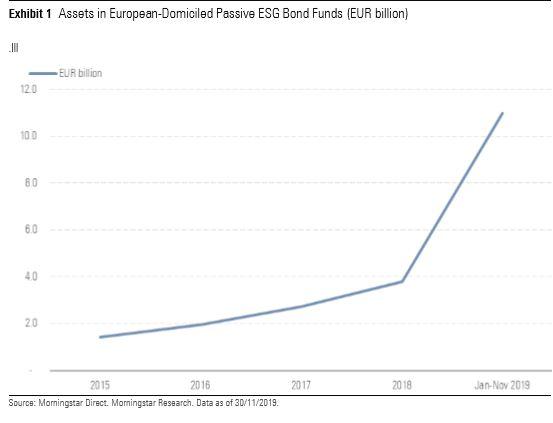 AUM passive bond funds