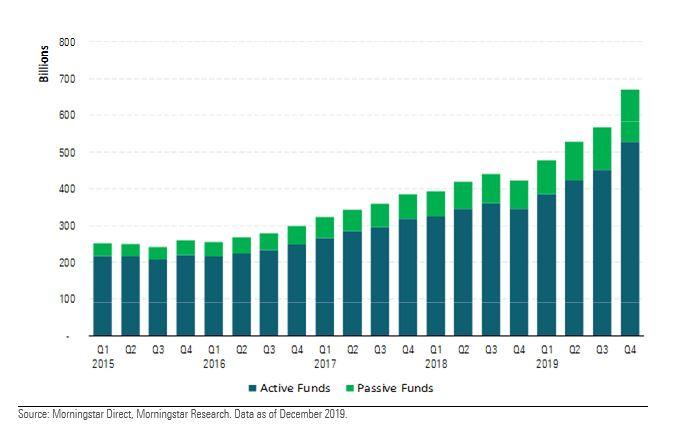 Patrimonio netto dei fondi sostenibili 2019