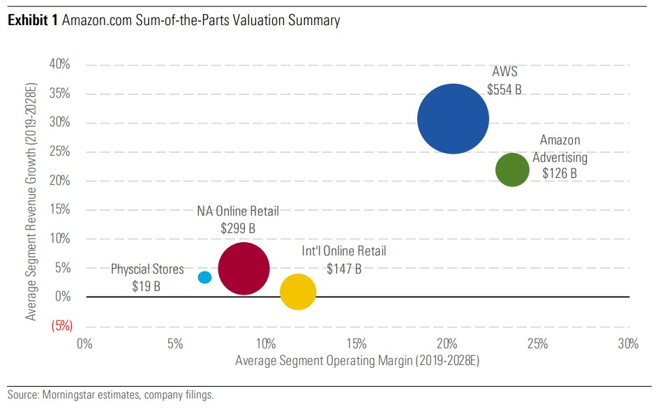 Amazon's sum-of-the-parts valuation