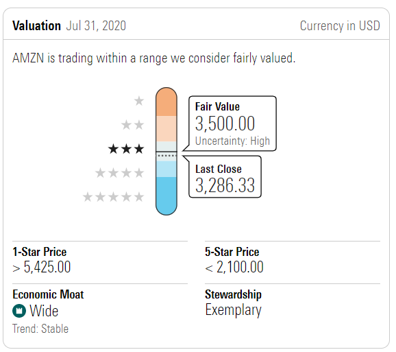 Amazon Fair Value 20201027