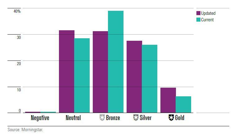 Distribuzione dell'Analyst rating per le clean share class