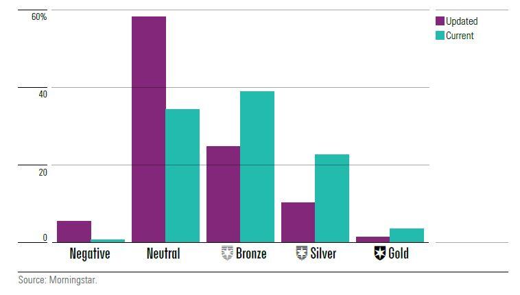 Distribuzione dell'Analyst Rating per le classi di fondi più costose