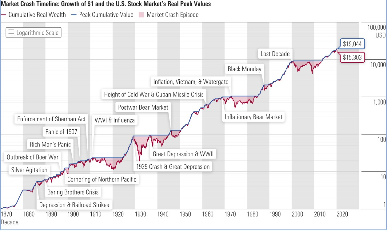 150 anni di market crash a Wall Street