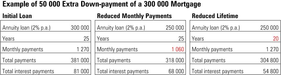 Table of down payment of 50,000 on 300,000 annuity loan