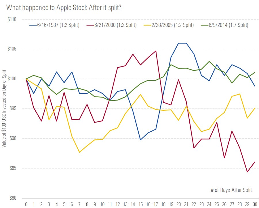 Apple stock split