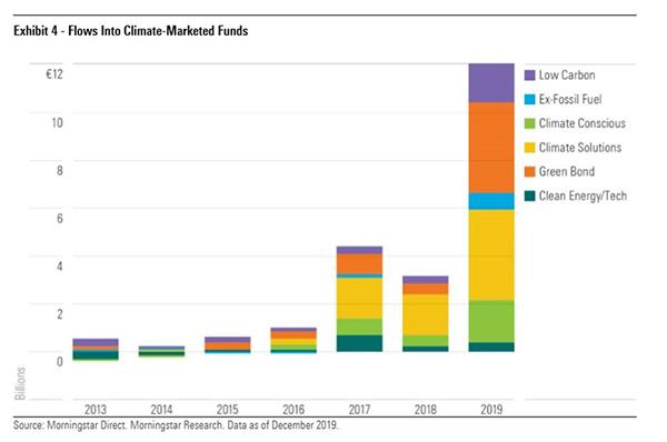ESG flows