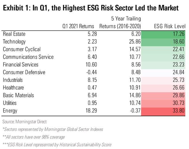 highest esg risk q1