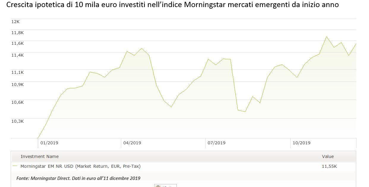 Crescita ipotetica di 10 mila euro nell'indice Morningstar mercati emergenti