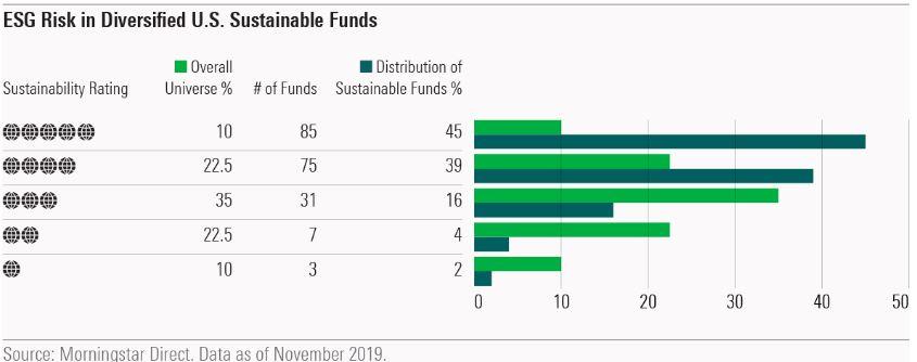 As 10 Historias Sobre Investimentos Sustentaveis de 20195