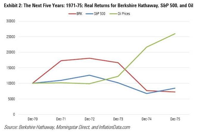 Berkshire Hathaway Returns 1971-1975