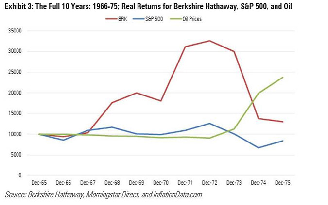 Berkshire Hathaway 10 Year Return