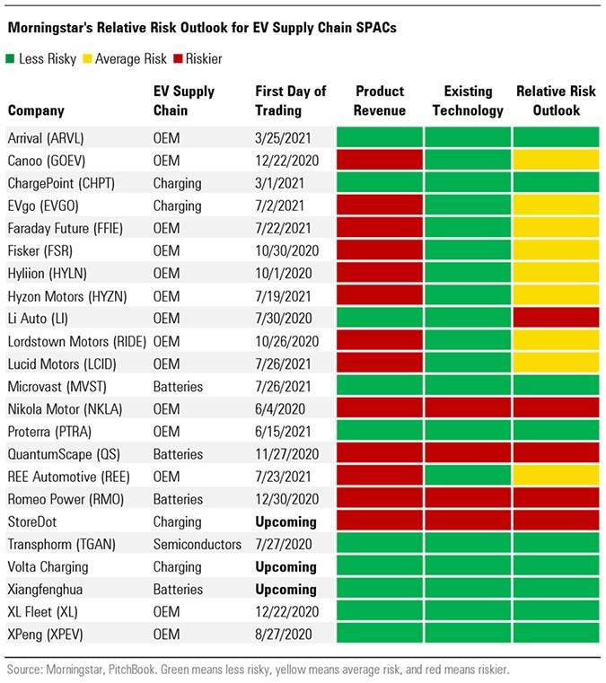 EV supply chain ratings