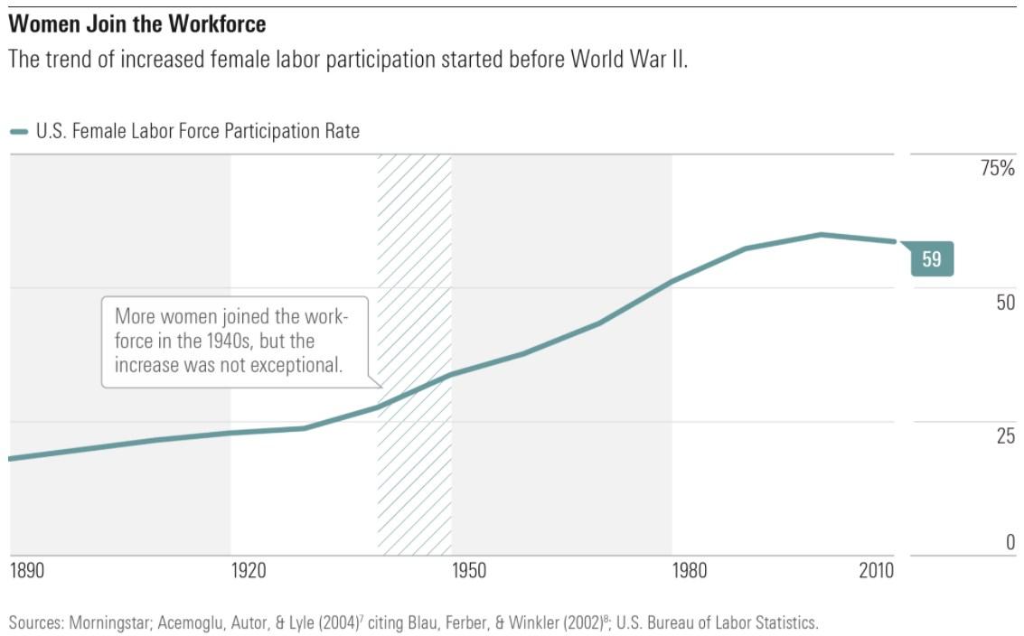 Women Join the Workforce