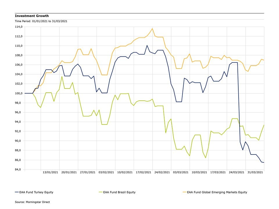 Azionari-Emergenti-primo-trimestre