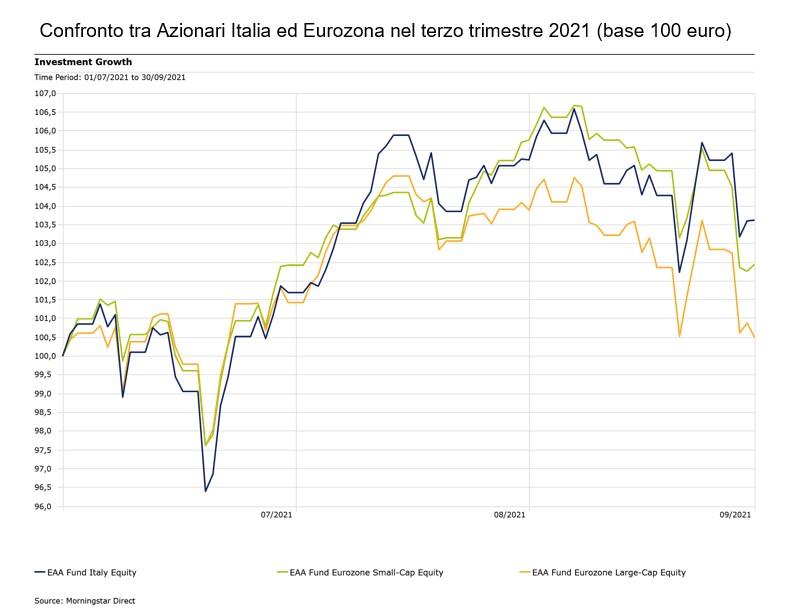 Confronto Azionari Italia_Eurozona