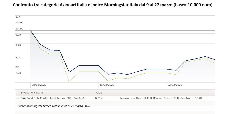 Confronto tra l'indice azionario Italia e i fondi italiani