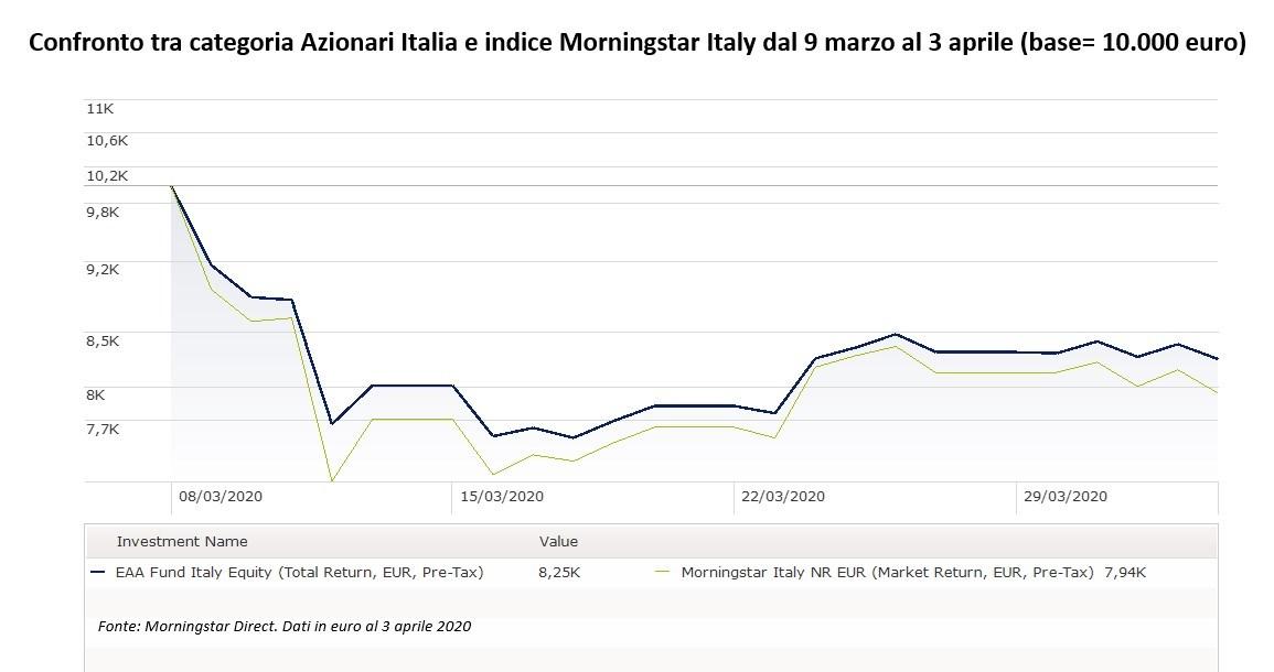 Azionari Italia a confronto con l'indice Morningstar Italy