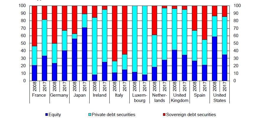 Principali 10 paesi di destinazione degli investimenti in fondi esteri degli italiani per classi di attività finanziarie (valori in % nel 2008 e nel 2017)