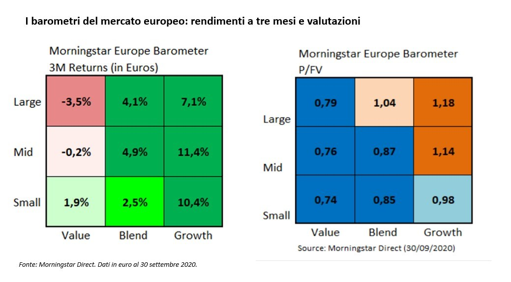 I barometri Morningstar dei mercati europei