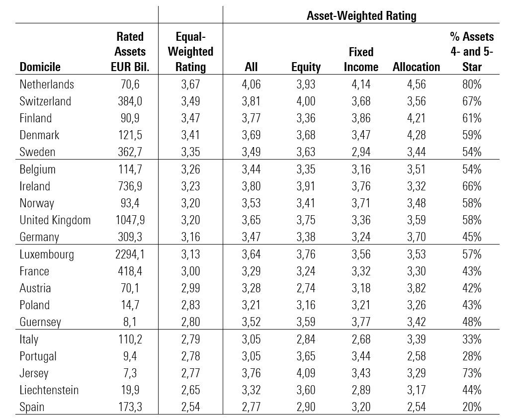 I Morningstar rating per i singoli Paesi europei, ordinati in base al rating equal-weighted
