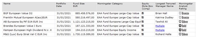 Tabelle sechs Value Fonds