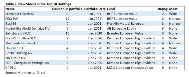 neueste Zukaeufe von Value Fonds