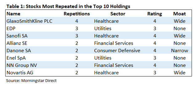 Tabelle top holdings gemeinsam