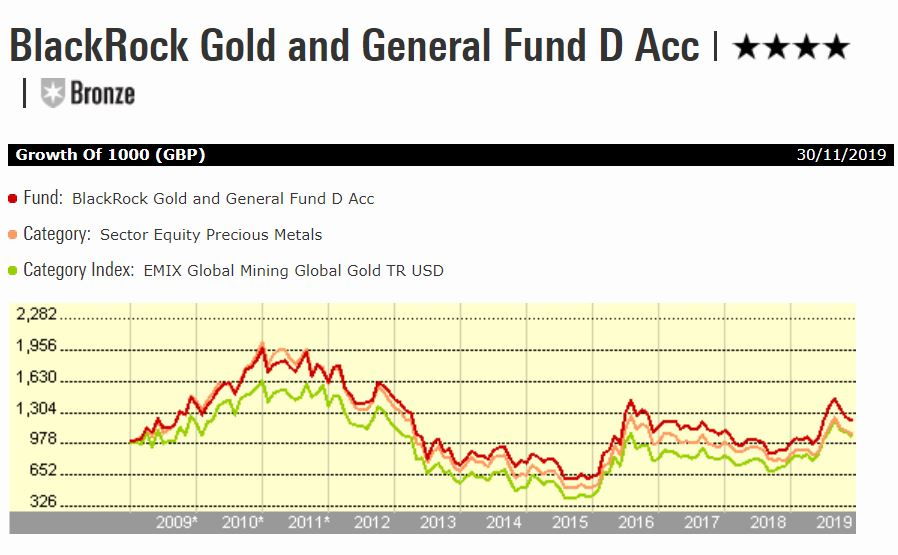 BlackRock Gold and General