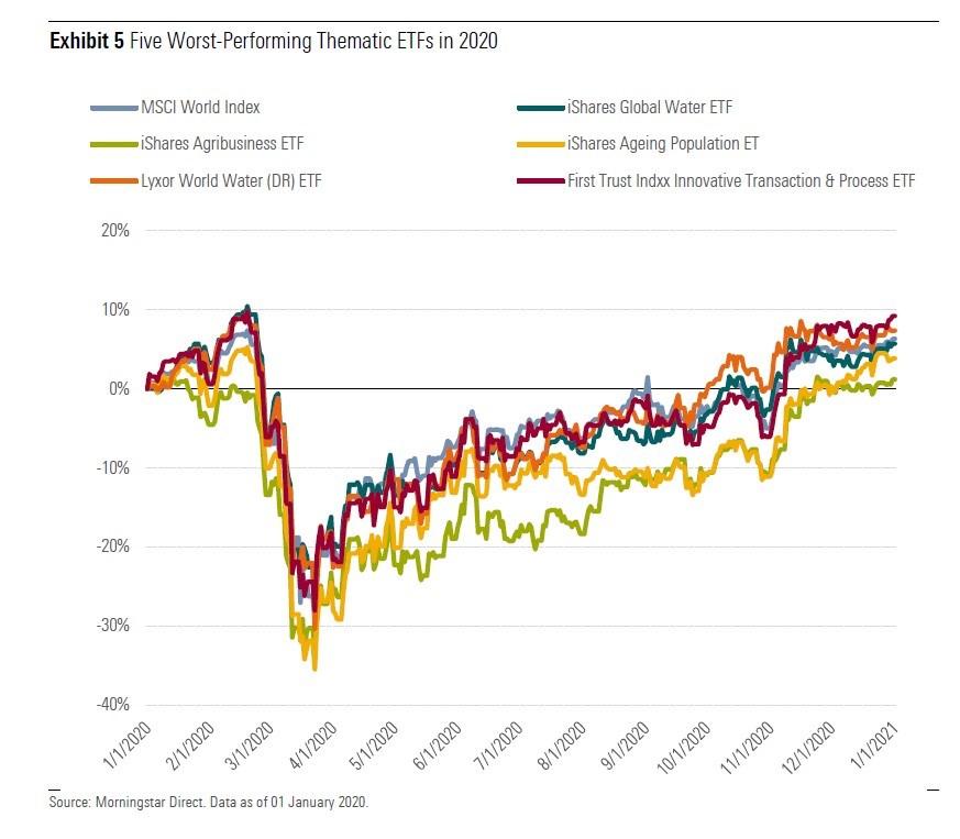 I peggiori ETF tematici in Europa nel 2020