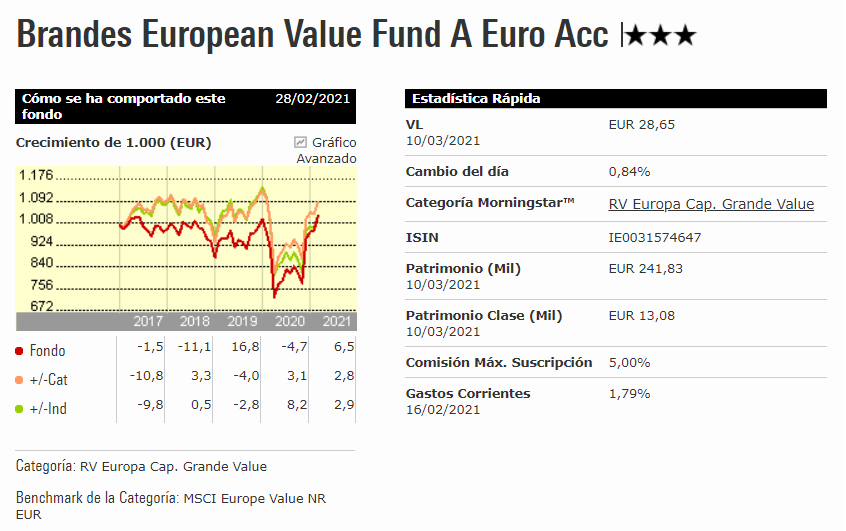 Brandes European Value