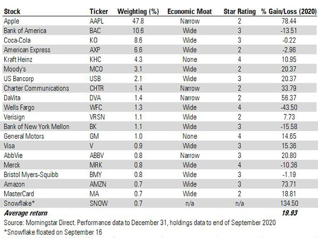 Warren Buffett holdings table