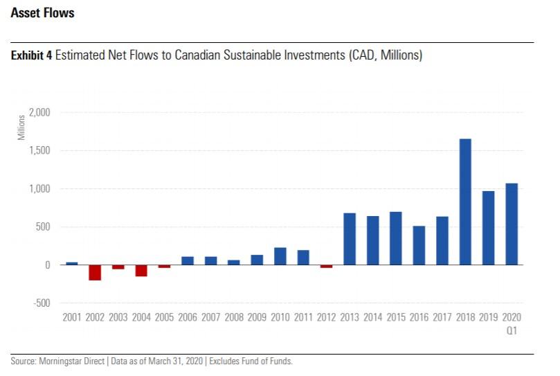 Asset flows