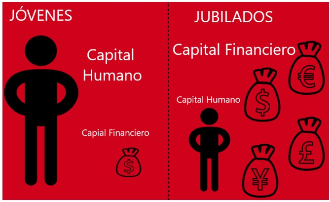 Capital Humano vs Capital Financiero