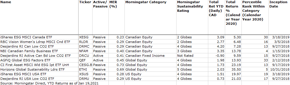 Top Canadian sustainable funds