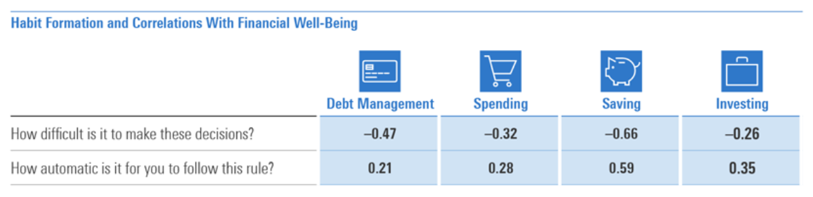 Habit Formation and Correlations with Financial Well-Being