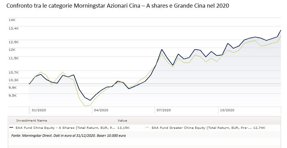 Confronto tra le categorie Azionari Cina A-share classe e Grande Cina