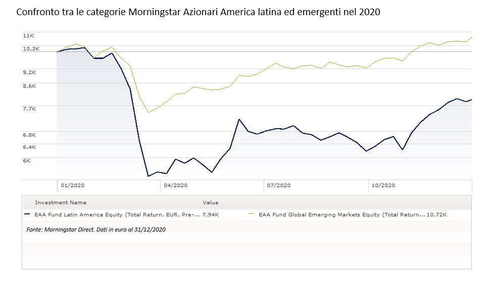 Confronto tra fondi azionari America latina e EM