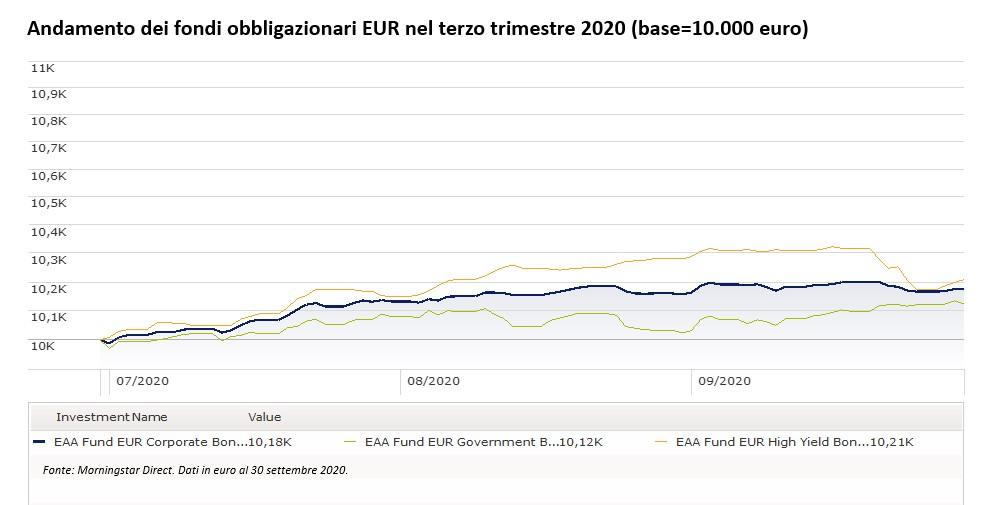 Andamento dei fondi obbligazionari euro nel terzo trimestre