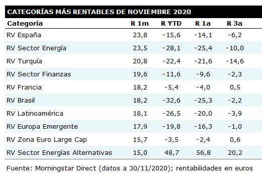 Categorias Mas Rentables 202011