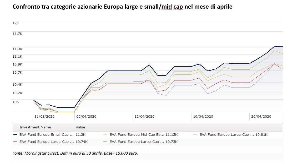 Categorie di fondi azionari Europa a confronto - aprile 2020
