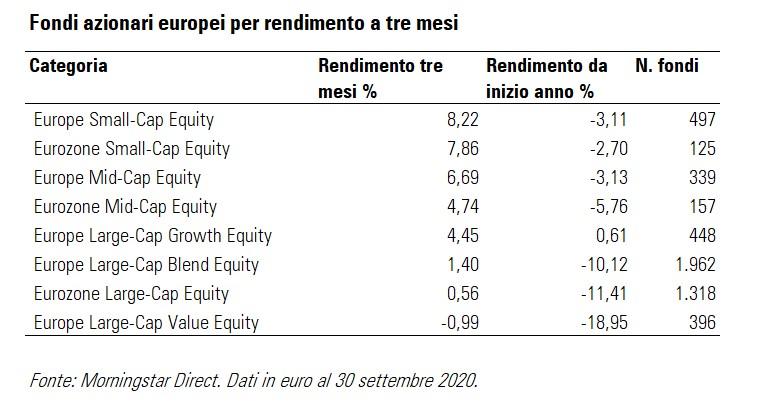 Fondi azionari europei per rendimento a tre mesi
