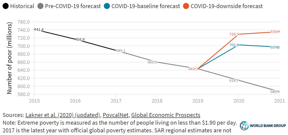 Exhibit 1. Number of People in Extreme Poverty