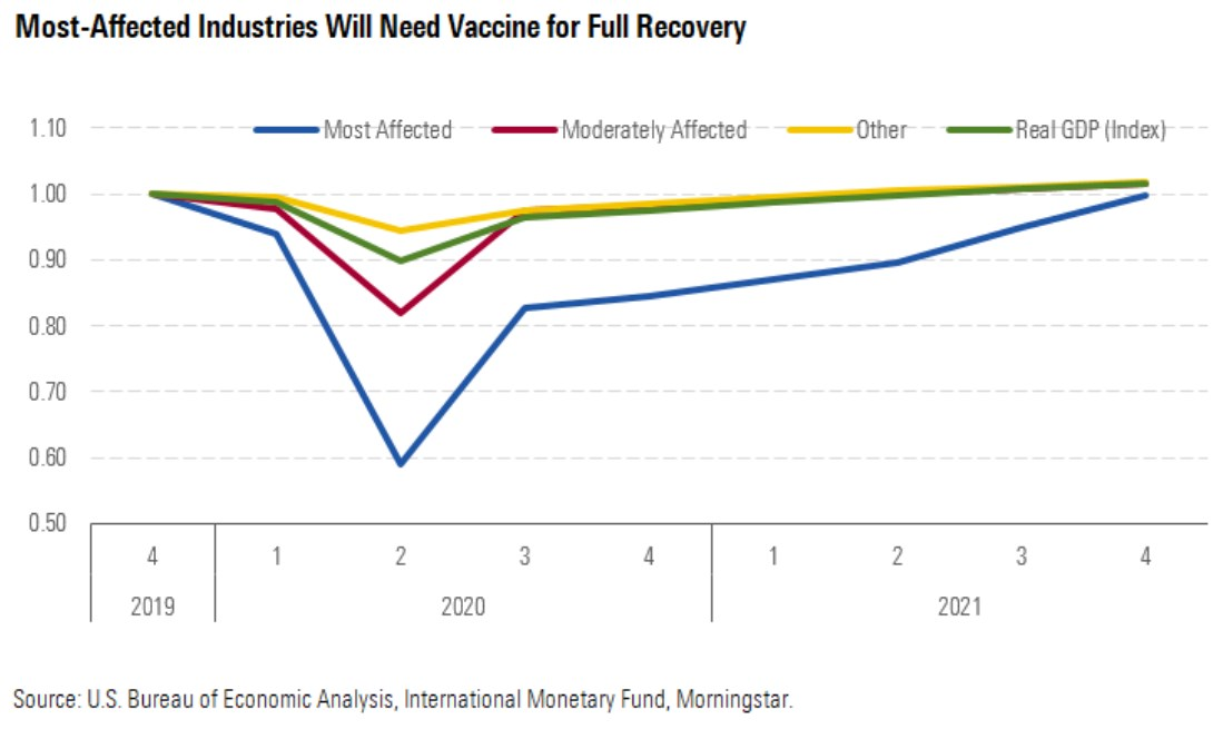 Most-affected industries will need vaccine for full recovery