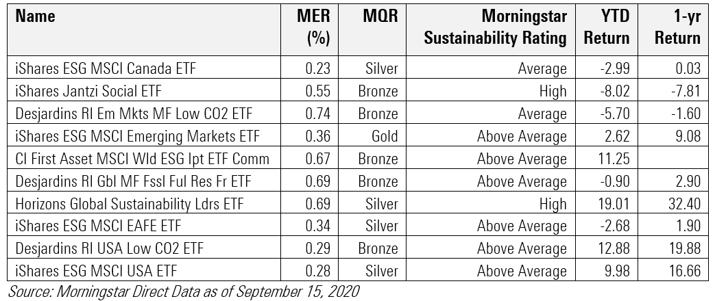 Chart of 10 ESG Funds