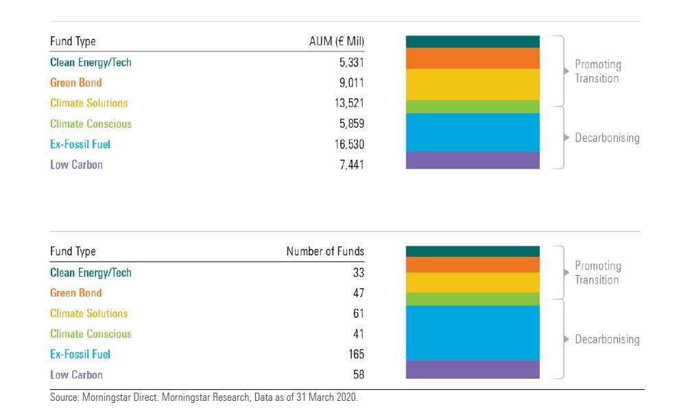 Numero e patrimonio dei fondi climatici