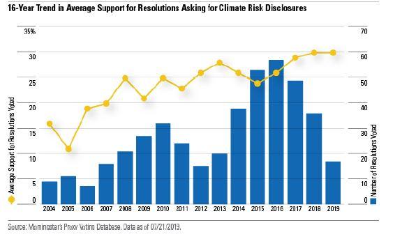 Supporto alle risoluzioni sul clima nelle aziende USA