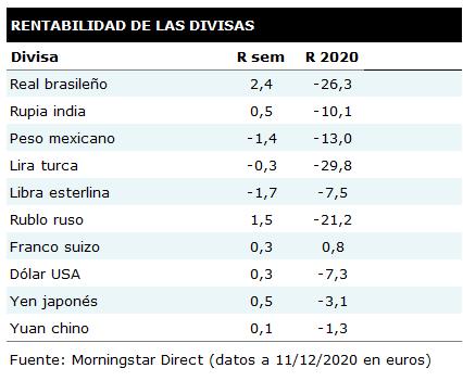 Tabla de rentabilidades semanales de las principales divisasres